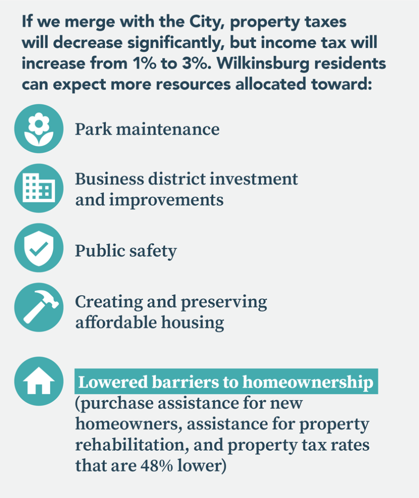 If we merge with the City, property taxes will decrease significantly, but income tax will increase from 1% to 3%. Wilkinsburg residents can expect more resources allocated toward park maintenance, business district investment and improvements, public safety, creating and preserving affordable housing, and lowered barriers to homeownership (including purchase assistance for new homeowners, assistance for property rehabilitation, and property tax rates that are 48% lower).