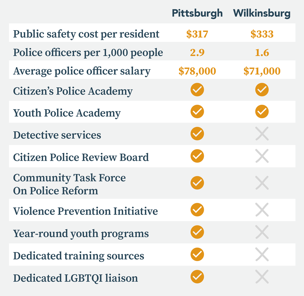 Table comparing public safety programs in Pittsburgh and Wilkinsburg. Both have Citizen's Police Academies and Youth Police Academies. Pittsburgh also has the following programs that Wilkinsburg does not: detective services, a Citizen Police Review Board, a Community Task Force on Police Reform, a Violence Prevention Initiative, year-round youth programs, dedicated training sources, and a dedicated LGBTQI liaison.
