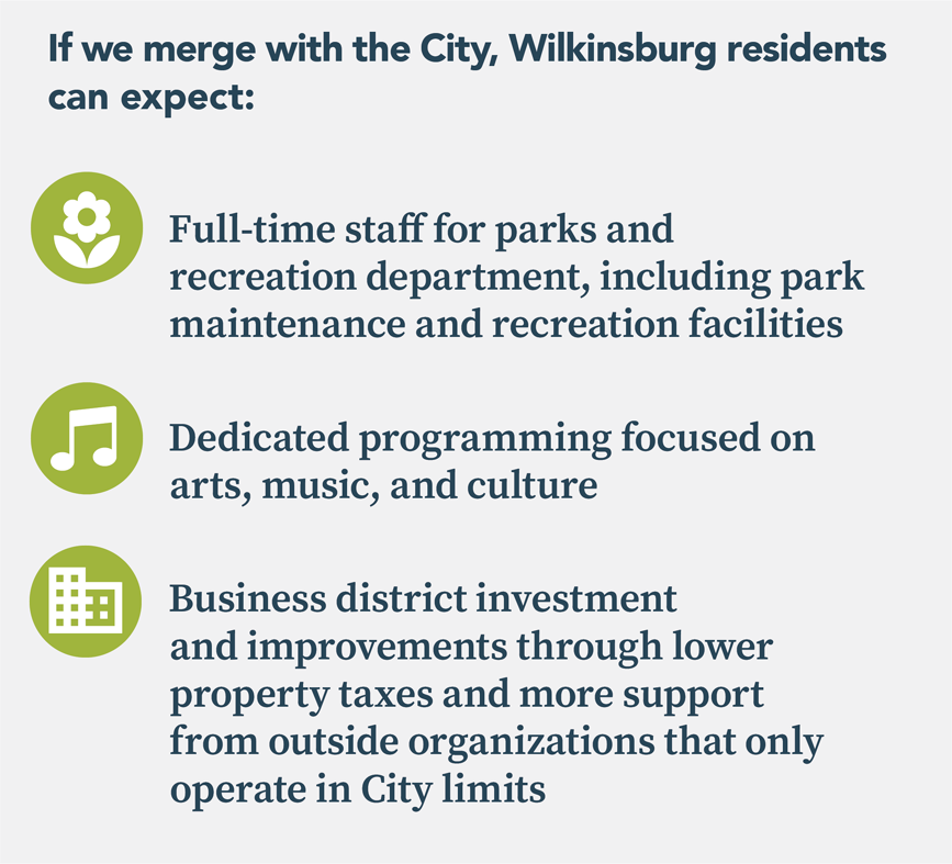 If we merge with the City, Wilkinsburg residents can expect: - Full-time staff for parks and recreation department, including park maintenance and recreation facilities - Dedicated programming focused on arts, music, and culture - Business district investment and improvements through lower property taxes and more support from outside organizations that only operate in City limits