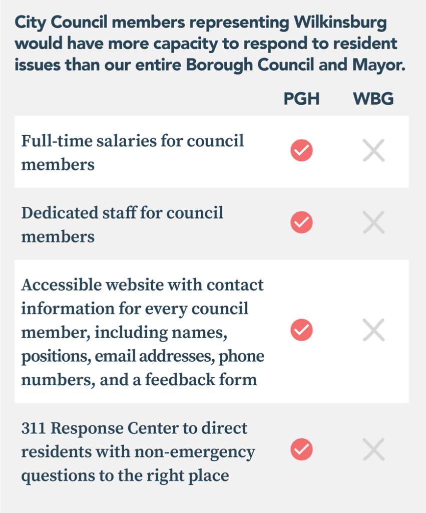 Table comparing Pittsburgh governmental resources with Wilkinsburg. Pittsburgh has the following resources that Wilkinsburg does not:  - Full-time salaries for council members - Dedicated staff for council members - Accessible website with contact information for every council member, including names, positions, email addresses, phone numbers, and a feedback form  - 311 Response Center to direct residents with non-emergency questions to the right place