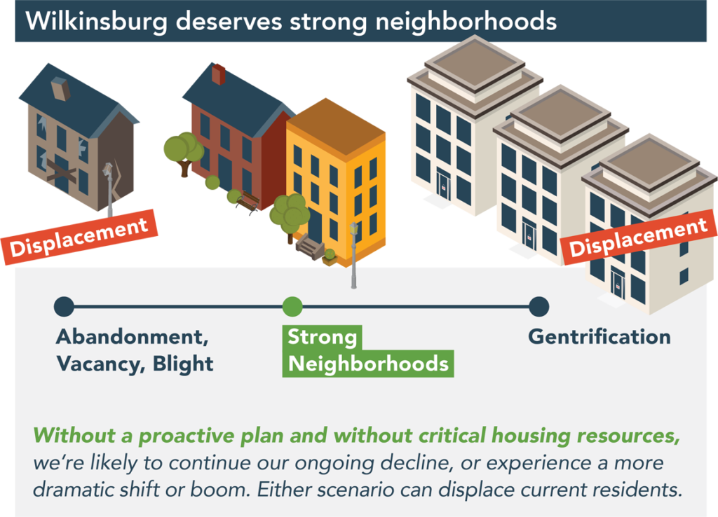 Wilkinsburg deserves strong neighborhoods. Without a proactive plan and without critical housing resources, we're likely to continue our ongoing decline, or experience a more dramatic shift or boom. Either scenario can displace current residents.